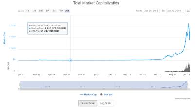 Litecoin market capitalization Prediction