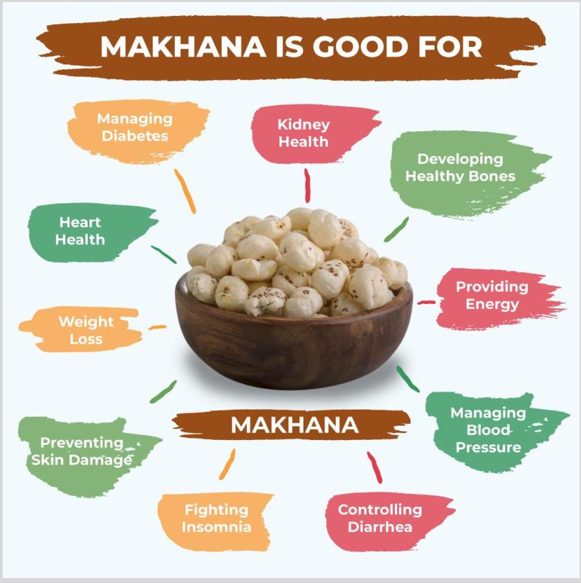 Buy, Purchase, Makhana, Fox Nuts , India, Bangalore, Gujarat