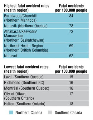 Fatal Accident rates - Northern vs Southern Canada