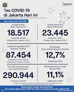 Update Terbaru Covid-19 di Jakarta : 1.437 Dilaporkan Positif Terpapar Corona