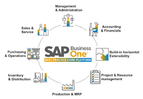Hướng dẫn cài đặt SAP Business One version SAP HANA On-Premise (phần 4)