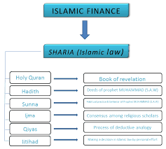 Infographics on Islamic Banking and Finance Law