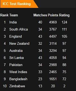 ICC Test Rankings in December 2017