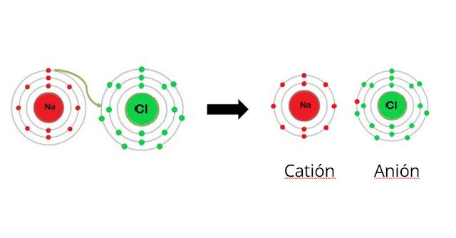 modelo de bohr ejemplo