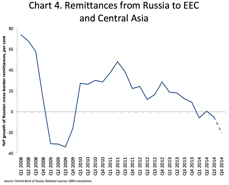True Economics: 23/1/2015: Russian Economy Growth Downgrades