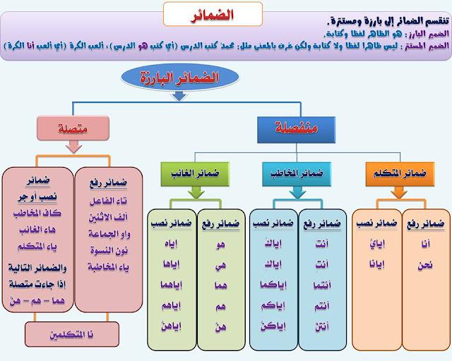 """انفراد.... كل قواعد اللغة العربية لطلاب """"ابتدائي - اعدادي - ثانوي"""" في صورة لوحات مبسطة مع الشرح والتدريبات 18"""