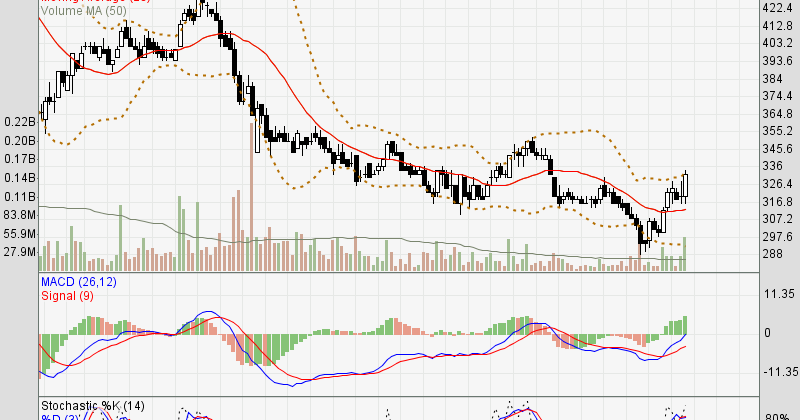 WSBP Analisis Saham WSBP | Beautiful Breakout, Akankah Sustainable?