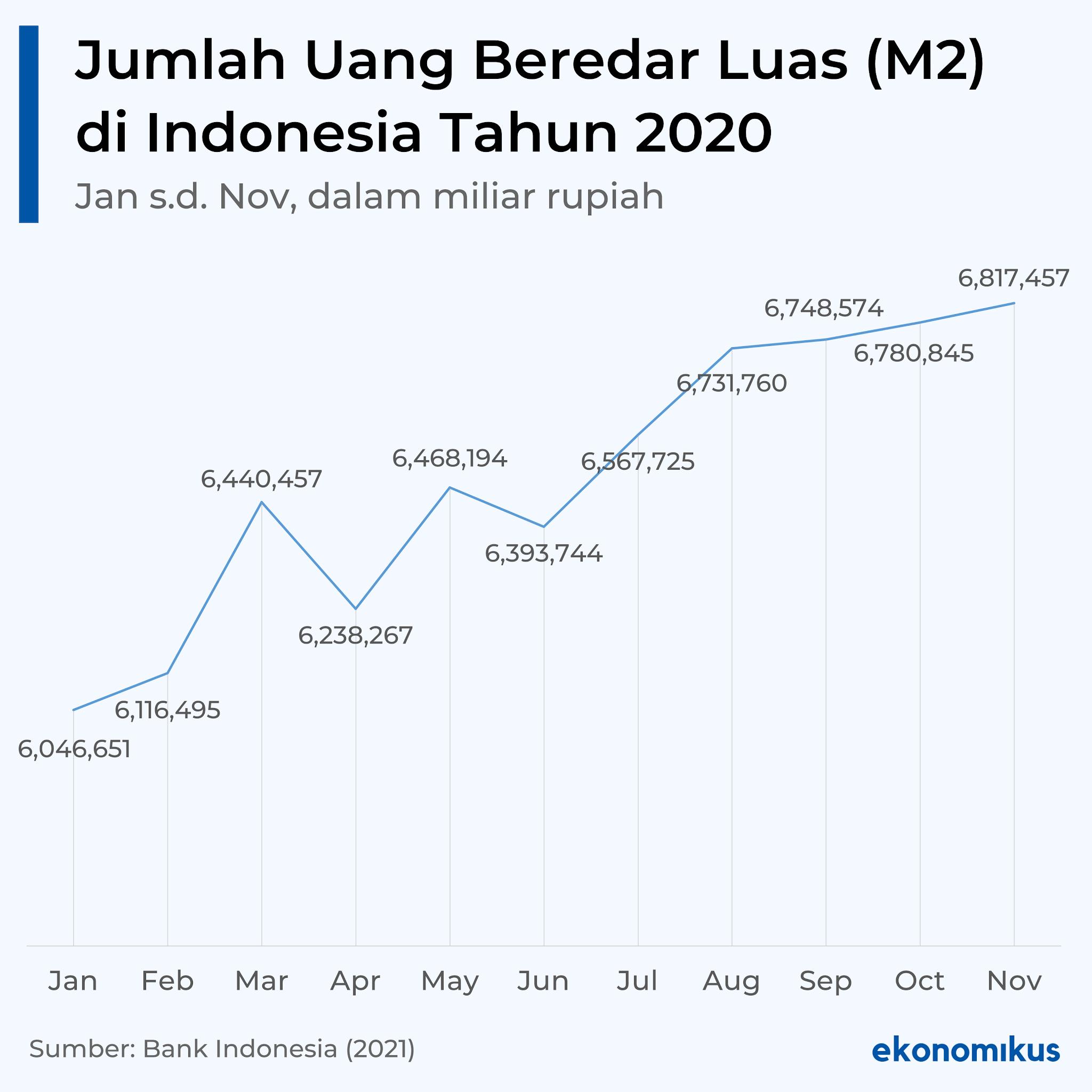 Jumlah Uang Beredar Luas (M2) di Indonesia Tahun 2020