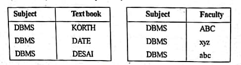 Normalization 4NF table ( Fourth Normal Form )