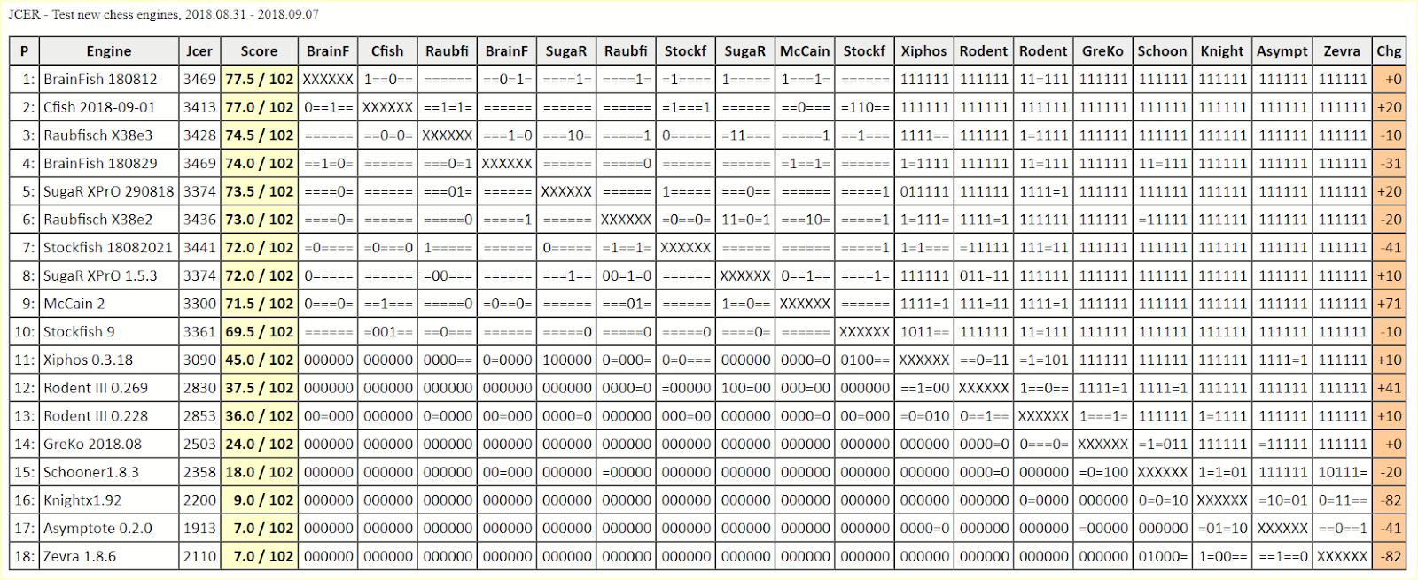 Chess Engines Diary: BrainFish 180812 wins JCER - Test new