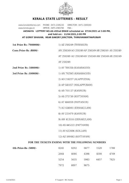 Official-PDF-akshaya-kerala-lottery-result-ak-492-today-07-04-2021