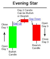 Evening Star Candlestick Chart Pattern