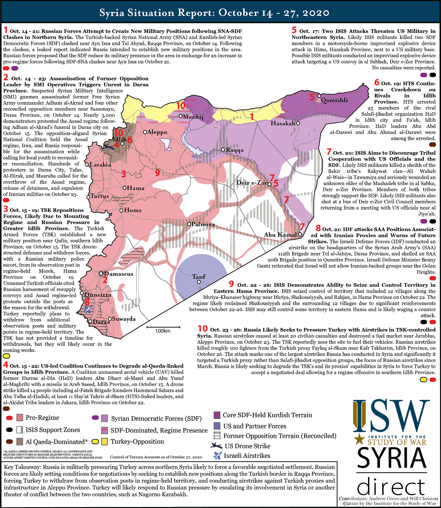 Syria Situation Report: October 14 - 27, 2020