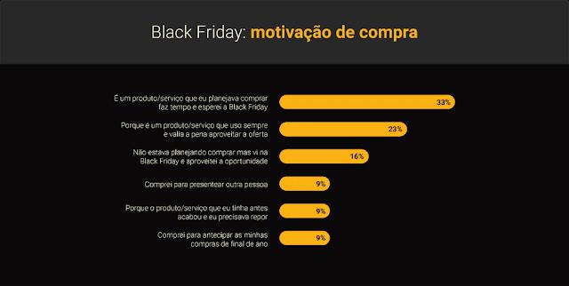 motivação para compra black friday 2018