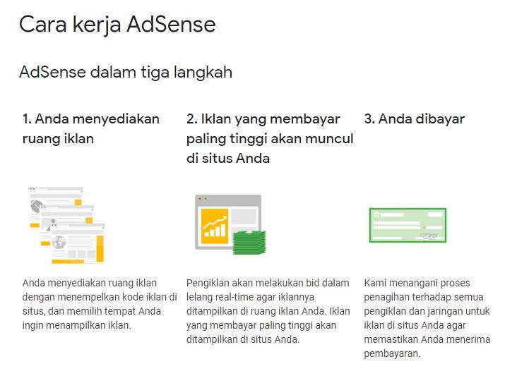 Cara Kerja AdSense