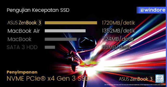 SSD Lebih Cepat Daripada Macbook dengan Asus Zenbook 3 UX390