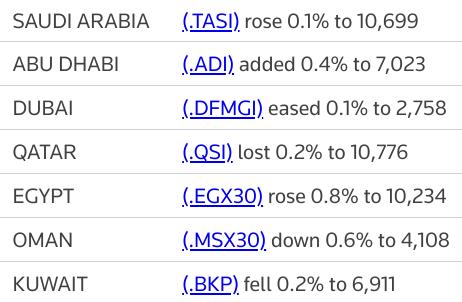 MIDEAST STOCKS #Saudi index snaps five-day losing streak; #Qatar extends losses | Reuters