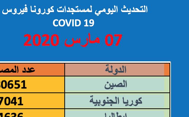 التحديث اليومي لمستجدات كورونا فيروس COVID 19 يوم 07 مارس 2020