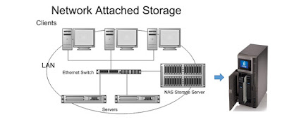 nas system of our data, like a cloud network