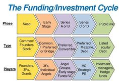 Different phases of startup funding in colored form diagram