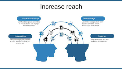 how to increase reach on facebook twitter and yourube