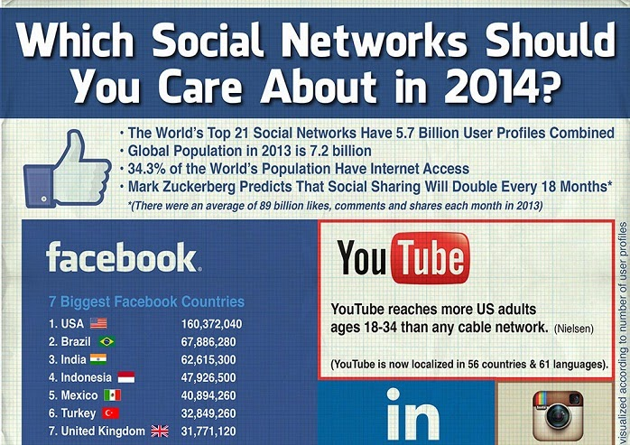 Image: Which Social Networks Should You Care About in 2014?