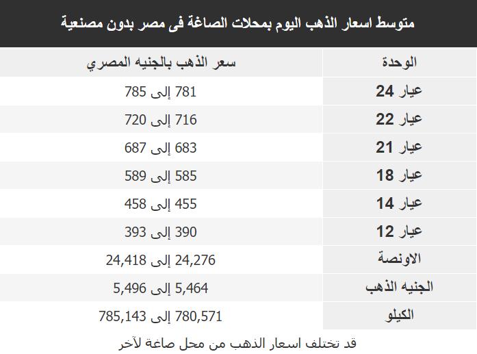 اسعار الذهب اليوم فى مصر Gold الخميس 2 ابريل 2020