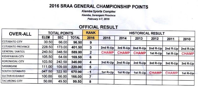 South Cotabato is SRAA Meet 2016 Overall Champion