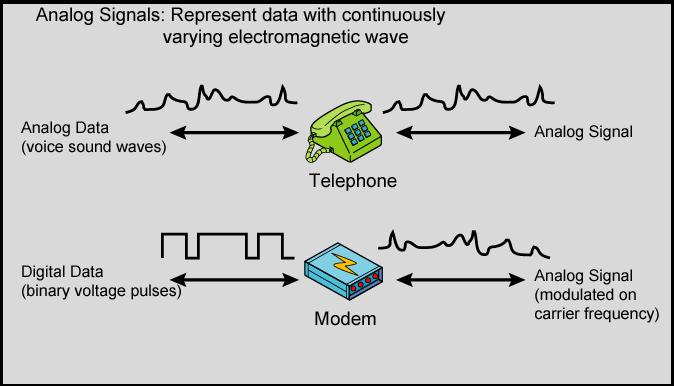 Transmisi Data Analog Dan Digital Lab Wisnu