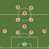 Tìm hiểu ưu và nhược điểm của các sơ đồ bóng đá 11 người