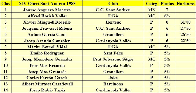 Participantes en el XIV TORNEIG OBERT DE SANT ANDREU 1985