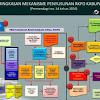 Pemkab Bone,Jadwalkan  Musrembang RKPD Tingkat Kecamatan di Bone 2017