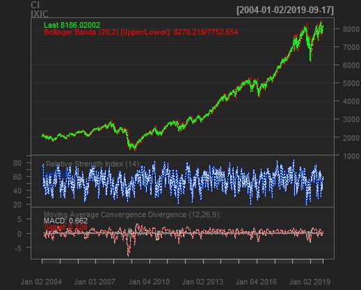 Get statistics NASDAQ Composite