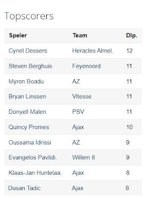 Topscorers Tussenstand Eredivisie