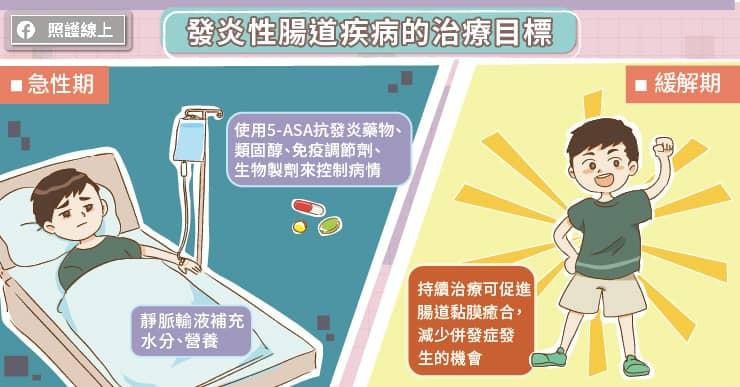 發炎性腸道疾病的治療目標