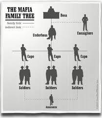 The Mafia Primer