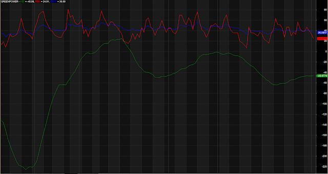 Different Style RSI Indicator
