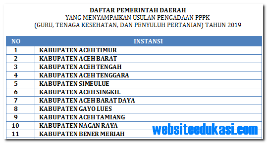 Daftar Provinsi, Kabupaten/Kota yang Membuka Pendaftaran PPPK Tahun 2019