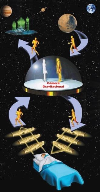 A imagem mostra como ocorre a troca de essência e a pessoa passa a ser um entrante, segundo interpretação de vários estudiosos nos meios esotéricos e ufológicos.
