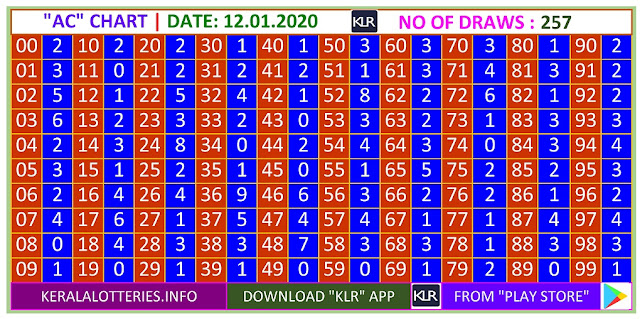 Kerala Lottery Winning Number Trending and Pending  AC chart  on  12.01.2020