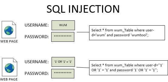 SQL Injection Saldırıları