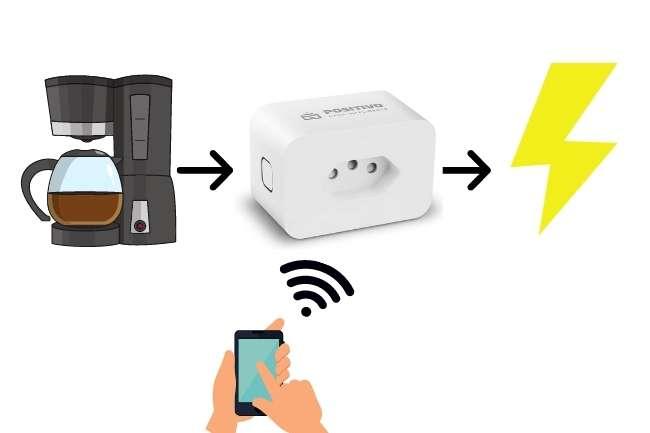 Sistema para ligar uma cafeteira pelo celular
