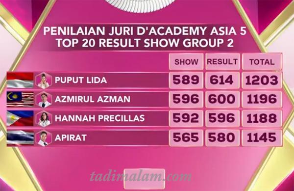 Top 20 Group 2 Yang Tersenggol Tadi Malam