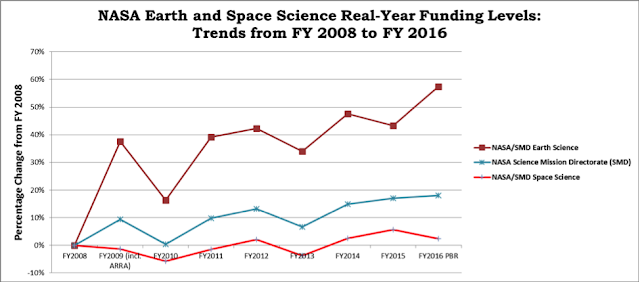 NASA Earth and Space Science Funded from 2008 to 2016 in Astrophysics, Planetary Science and Heliophysics Divisions