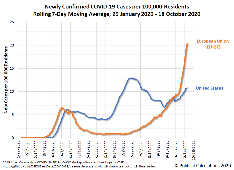European Union (EU-27) and United States: Newly Confirmed COVID-19 Cases per 100,000 Residents, Rolling 7-Day Moving Average, 29 January 2020 - 18 October 2020