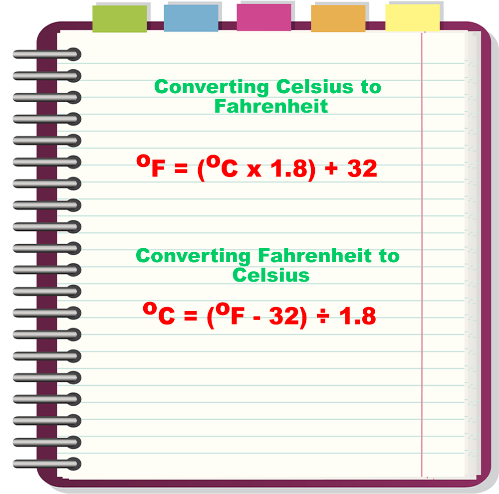 Easily Convert Celsius To Fahrenheit And Vice Versa Without Much