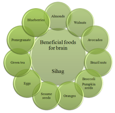 Beneficial-Foods-For-Brain