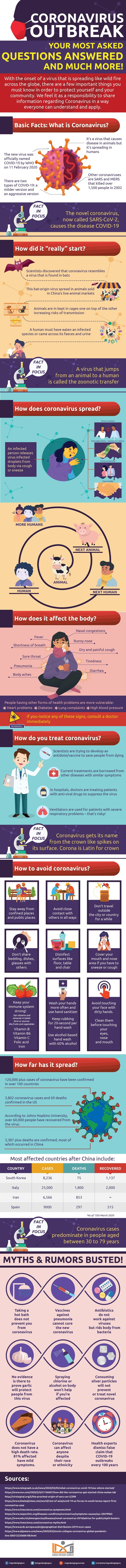 Novel Coronavirus: All You Need To Know About COVID-19 #infographic