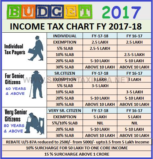 California Tax Calculator >> Top 10 Punto Medio Noticias California Tax Rate 2017