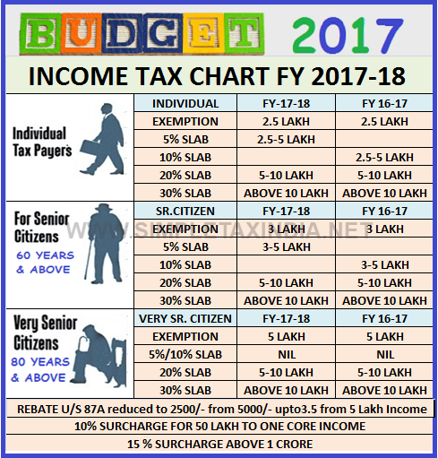 Awesome Ca Updates New Income Tax Rate Slabs After Budget 2017 Home Interior And Landscaping Ologienasavecom